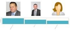 Wyniki sondy: Adam Ostrowski wygrał w głosowaniu widzów na burmistrza Krynicy Morskiej