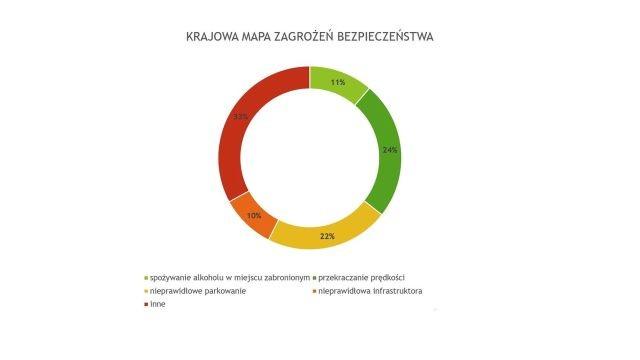 Krajowa Mapa Zagrożeń Bezpieczeństwa: 1350 zagrożeń zgłoszonych przez mieszkańców powiatu malborskiego w 2018 r.